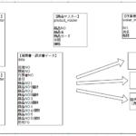 ASP.NET Core MVCで開発する
