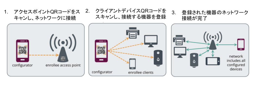 Wi-Fi Easy Connect