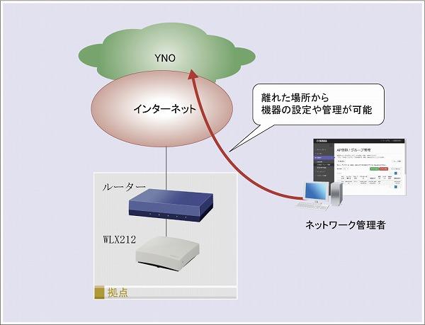YNOで機器の管理を開始する